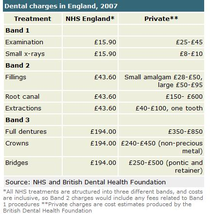 Dental charges in England 2007