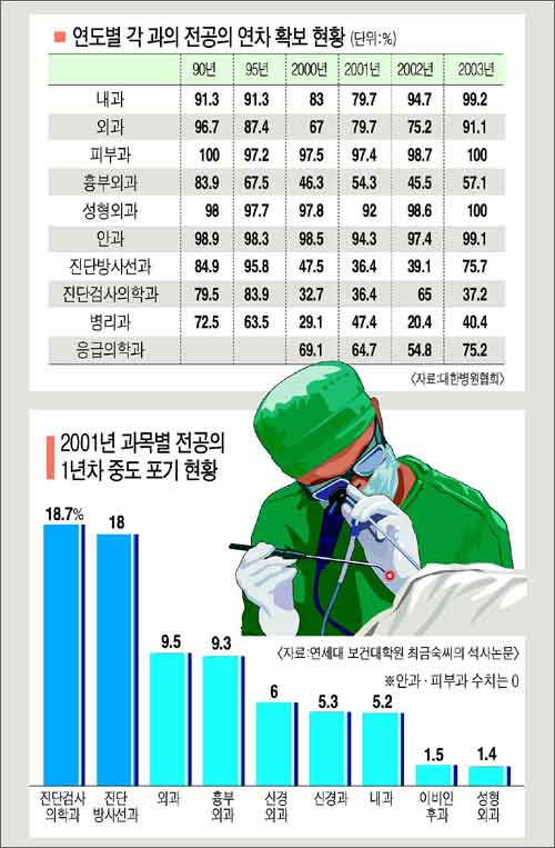 Doctor's choices in Korea